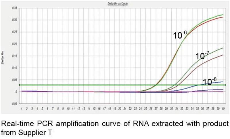 Magnetic Viral DNARNA Kit  (1)